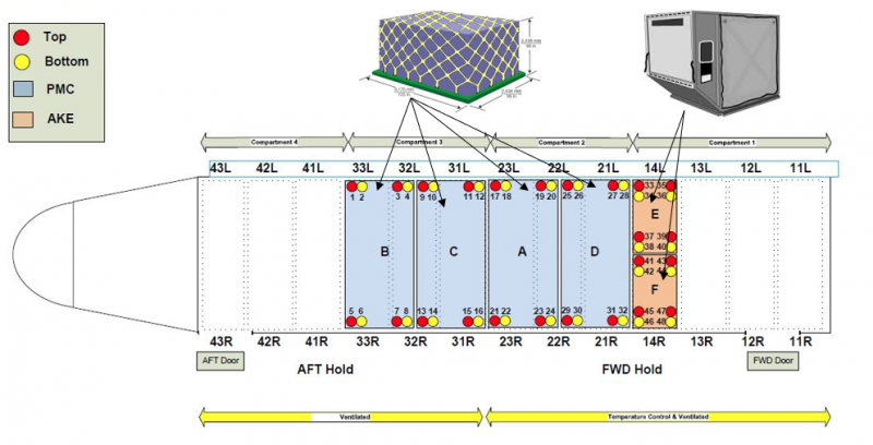Figure 1 - Etihad Airways - Cargo Hold Monitoring Locations  (click on picture to enlarge)